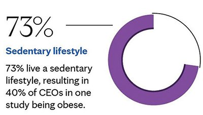 Statistic about how busy CEO business executives are obese