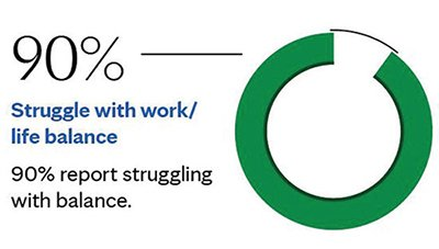 Statistic about how busy people struggle with work life balance